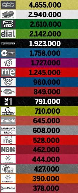 3er. EGM de 2014: las 20 emisoras más escuchadas