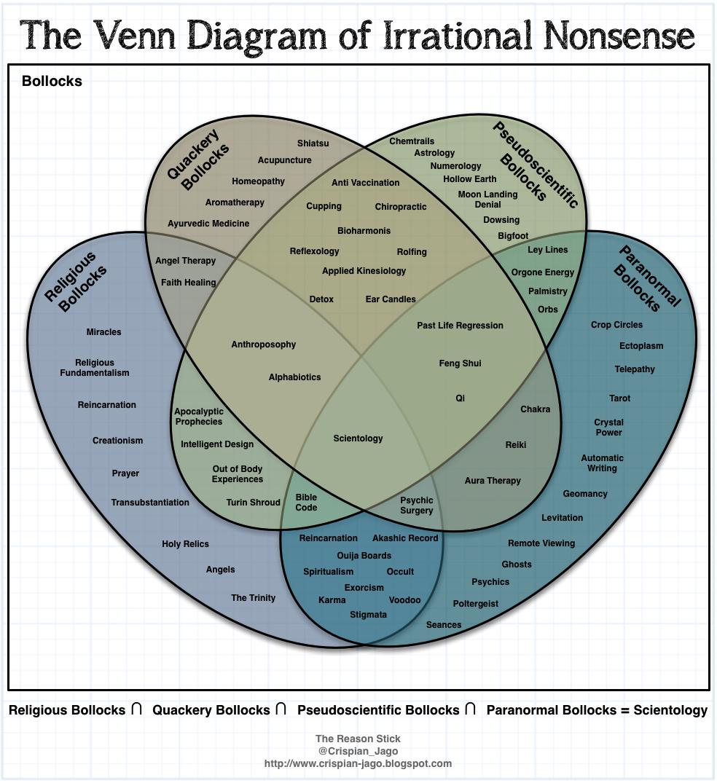 Best. Venn. Diagram. Ever. Period. • Incongruent Elements