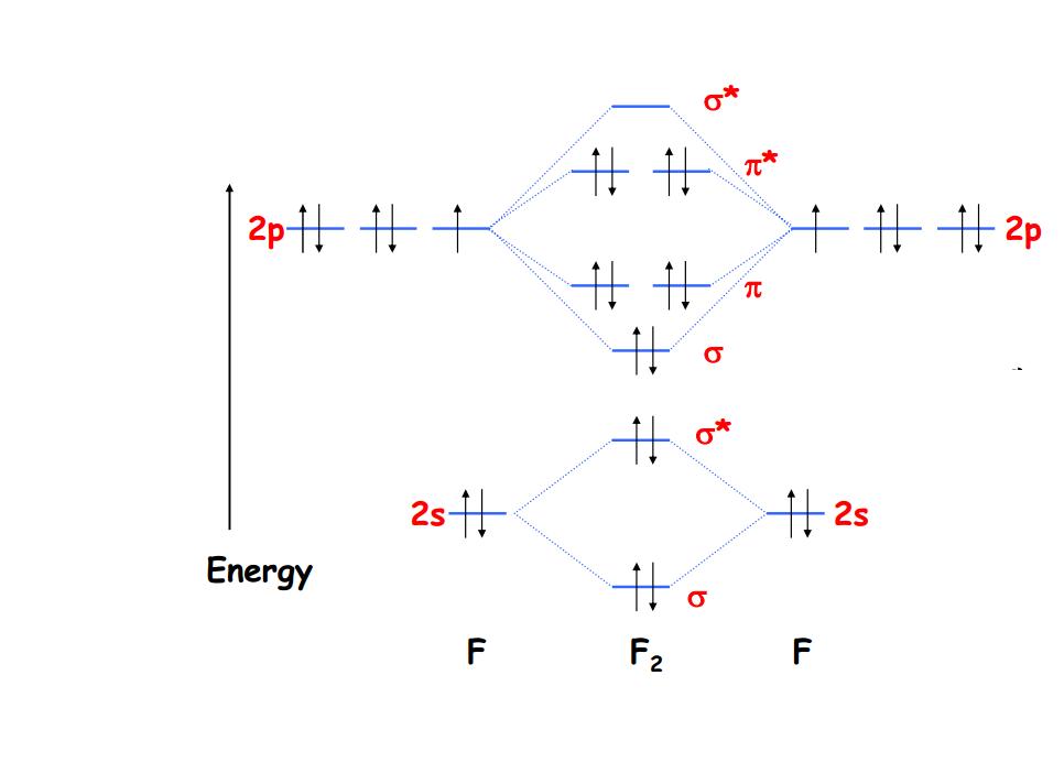 Chemistry  Molecular Orbital Diagrams
