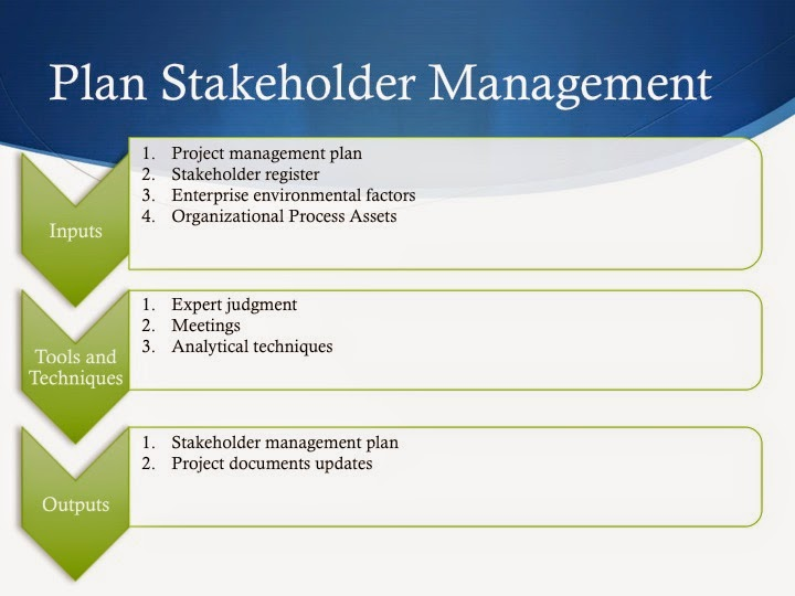 the stakeholder engagement process management essay This essay examines engage the multiple stakeholders throughout the process, (4) practice innovation management multi-stakeholder engagement plays a critical.