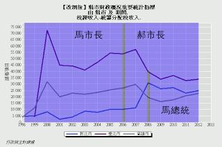 【圖表】稅課收入-統籌分配稅收入(台北市、新北市、高雄市)