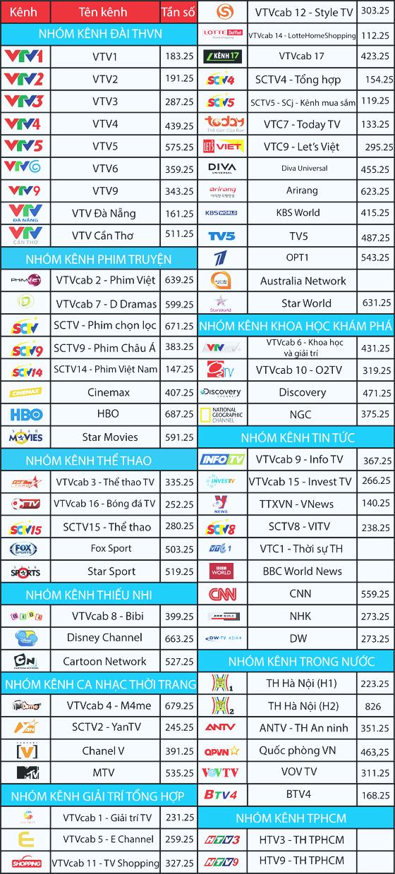 Danh sách kênh truyền hình cáp VTVcab