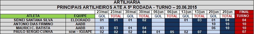ARTILHARIA TURNO - 20.06.2015