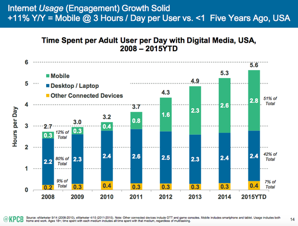 Mobile isn't killing desktop. It's killing all our free time.