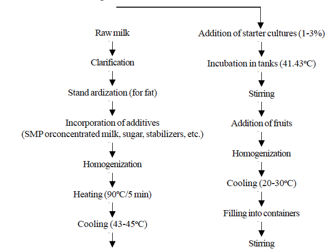 yoghurt  dairy technology, wiring diagram