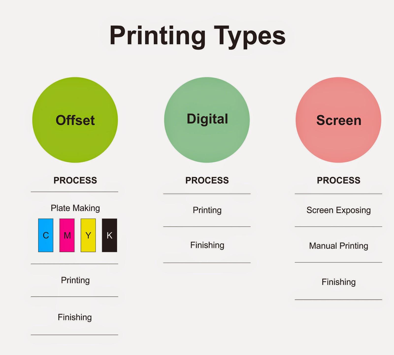 Sumit Pundeer Designer And Printer In Dehradun Basic Printing Diagram Of A Digital Techniques