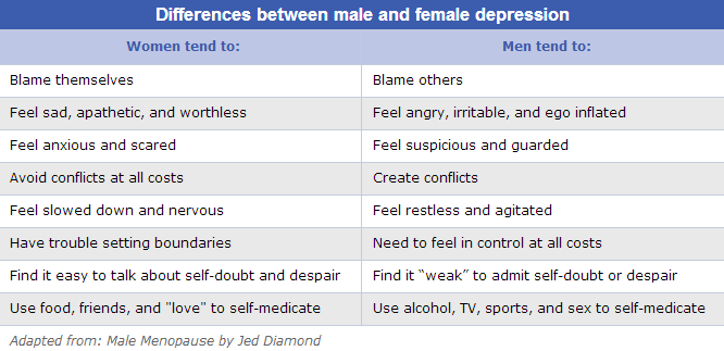 the great depression: who's more depressed? men or women?, Skeleton