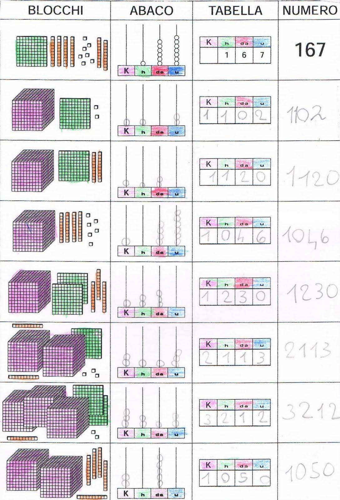 Exceptionnel Matematica per la scuola primaria: primi giorni di scuola in  UZ79