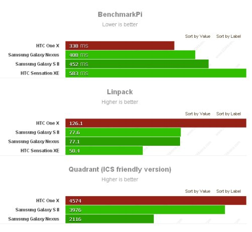 Benchmark Htc ONE X per la Cpu