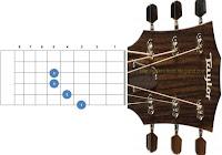 chord kunci gitar cm