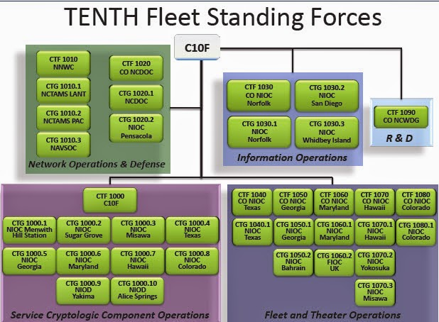 Month-long celebration continues - U.S. Fleet Cyber Command/U.S. TENTH Fleet - Story by Petty Officer 2nd Class David Finley  sc 1 st  I Like The Cut Of His Jib : commander tenth fleet - memphite.com