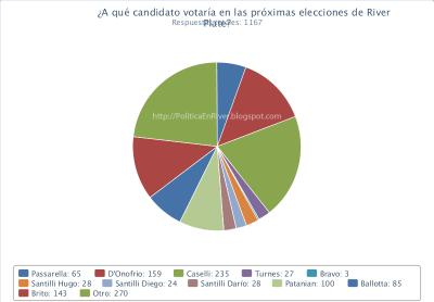 Encuesta elecciones River Plate 2013
