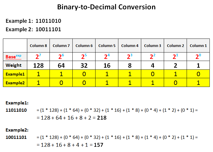 .5 decimal base binary options