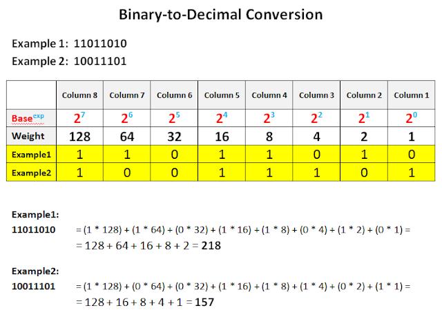 Binary option 5 decimal