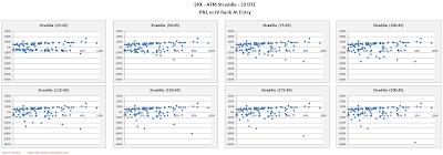 SPX Short Options Straddle Scatter Plot IV Rank versus P&L - 52 DTE - Risk:Reward 45% Exits