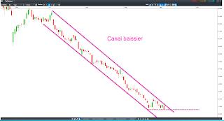 Analyse technique du cours de Bourse de Vallourec demandé par le forum Boursorma 2