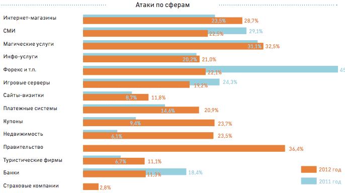 статистика DDoS атак за 2013 год
