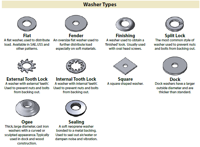 Washer Types