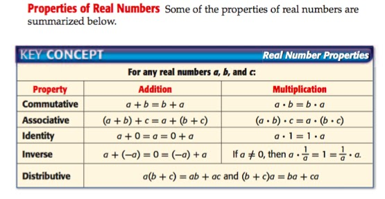 basic algebraic properties of real numbers Algebraic properties of real numbers the basic algebraic properties of real numbers a,b and c are: 1 closure: a + b and ab are real numbers 2 commutative: a + b = b + a, ab = ba.