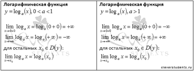 Примеры пределов логарифмическая функция. Математика для блондинок.