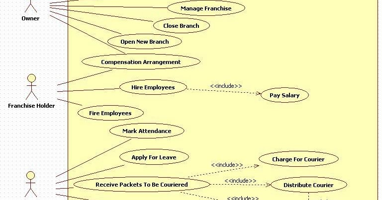 Kavindra kumar singh use case diagram for courier management system ccuart Image collections