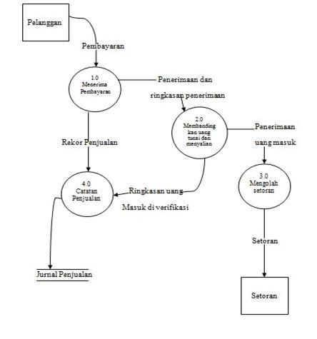 Sistem informasi akuntansi g town ccuart Choice Image