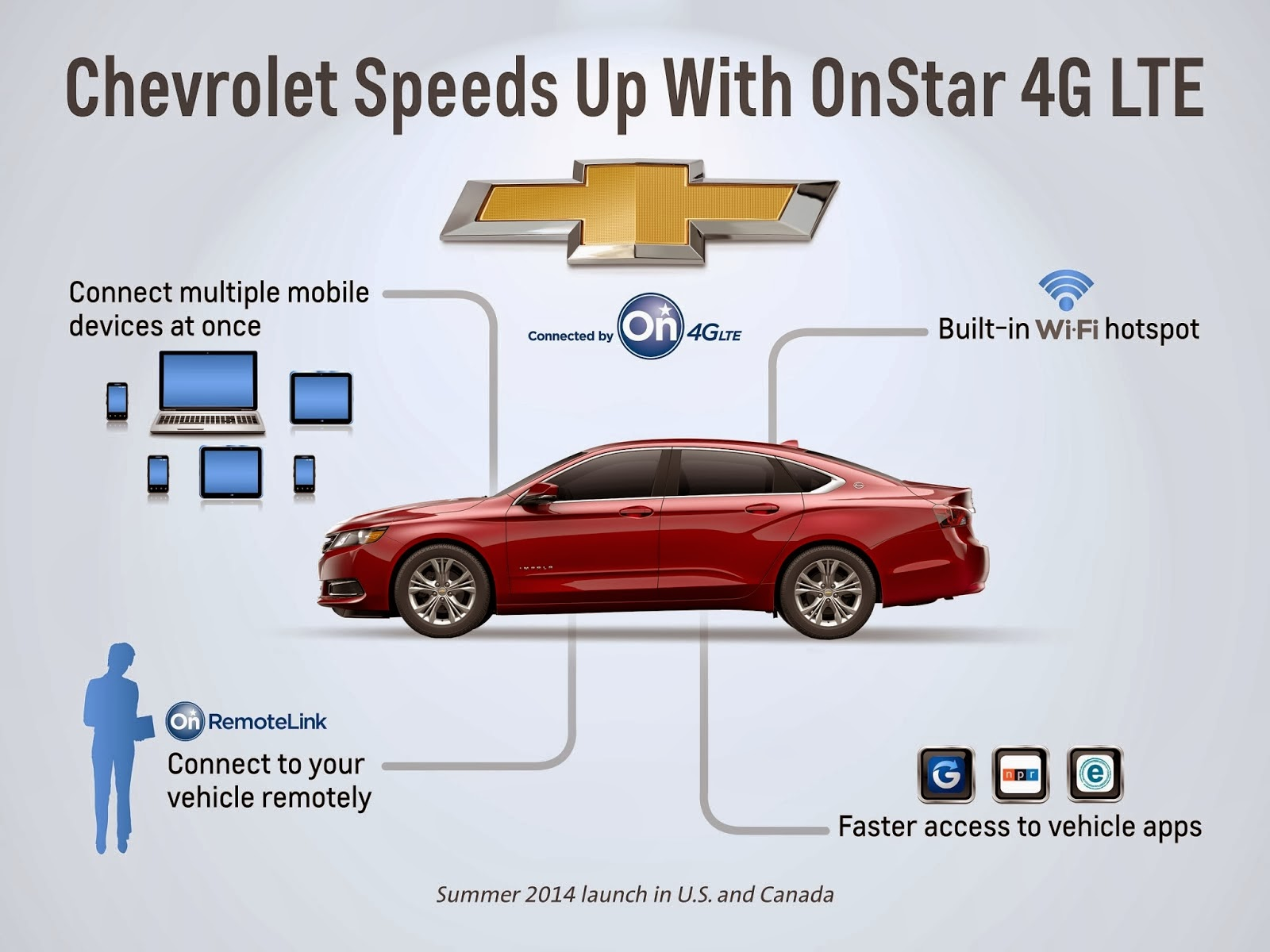 Chevy Adopts OnStar 4G LTE Powered By AT&T