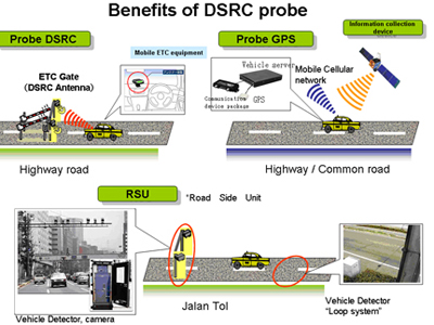 Intelligent transport system research papers