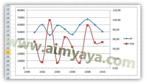 Gambar: Contoh grafik dengan dua axis/sumbu vertikal