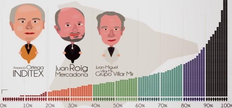 desigualdad españa ricos pobres diferencia graficos indice gini