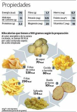 Mens sana in corpore sano truco 6 cambia las patatas - Tiempo de coccion de la patata ...