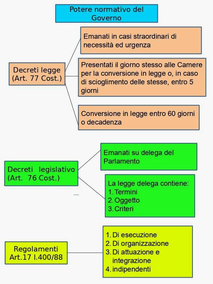 La repubblica di weimar mappa concettuale wroc awski for Composizione parlamento italiano