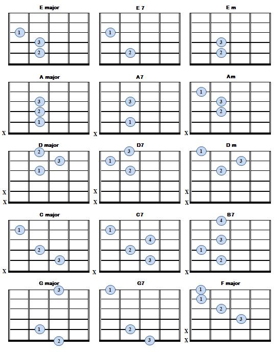 Gallery For u0026gt; E7 Chord Guitar Finger Position