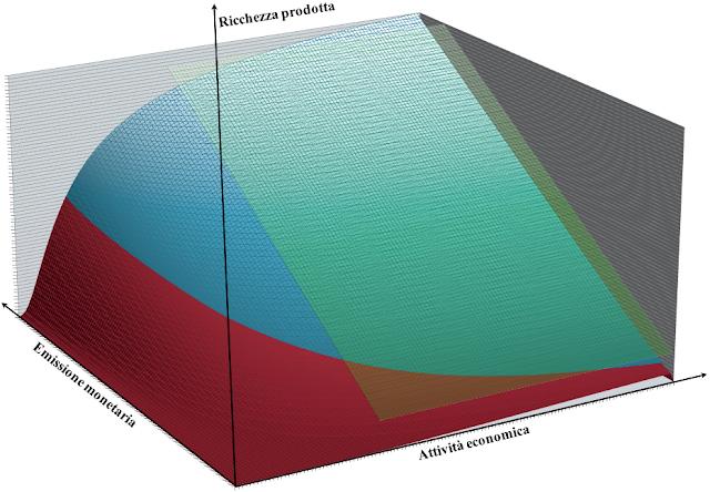 Il confronto tra la ricchezza prodotta o moneta circolante tra la Teoria Quantitativa della Moneta e il modello di economia dinamica