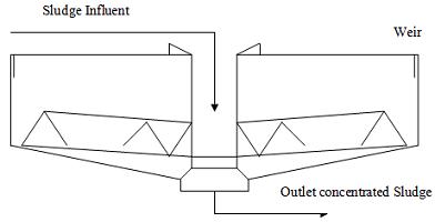 sludge gravity thickener design