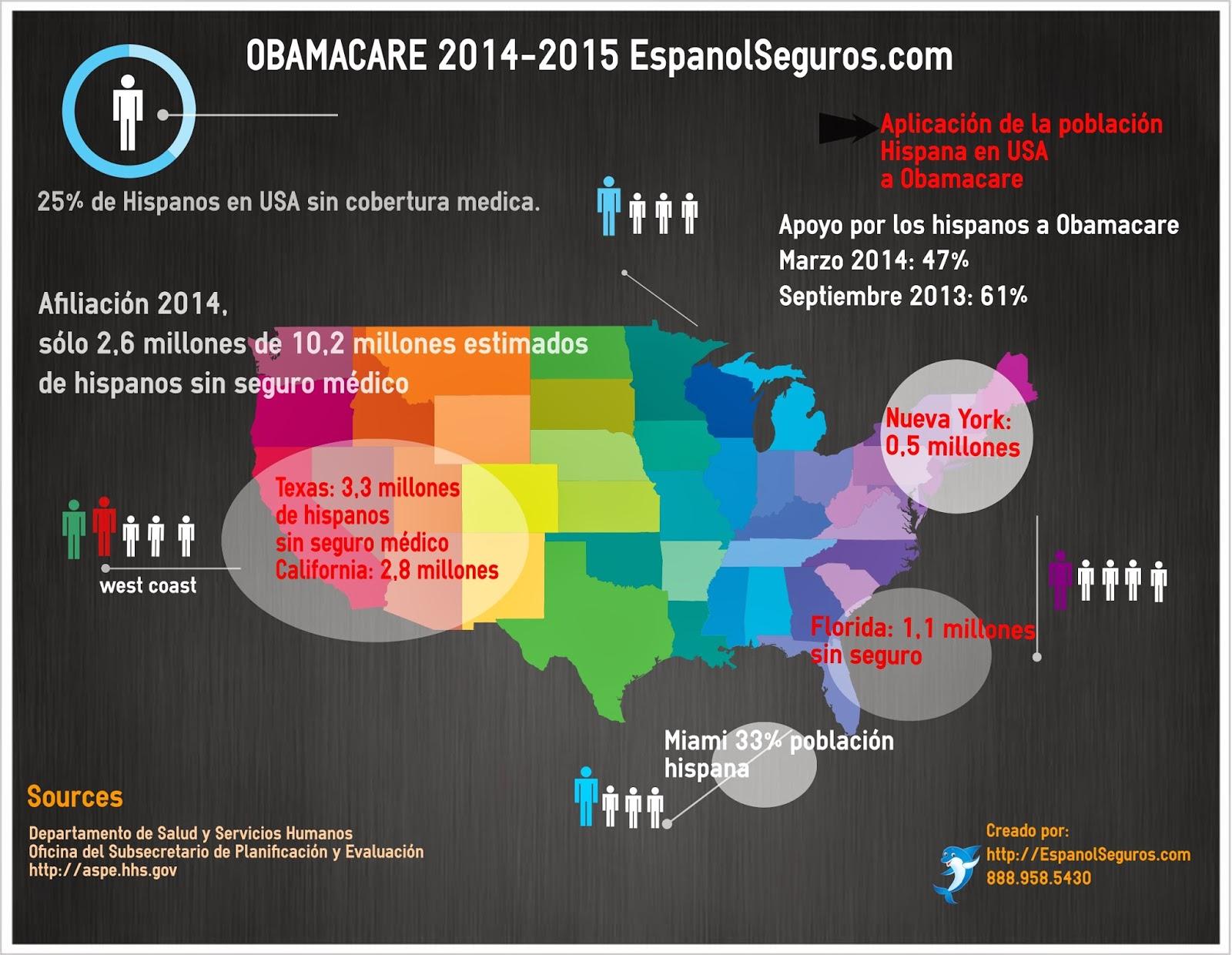 Conoce Toda la Informacion sobre Obamacare Houston Tx