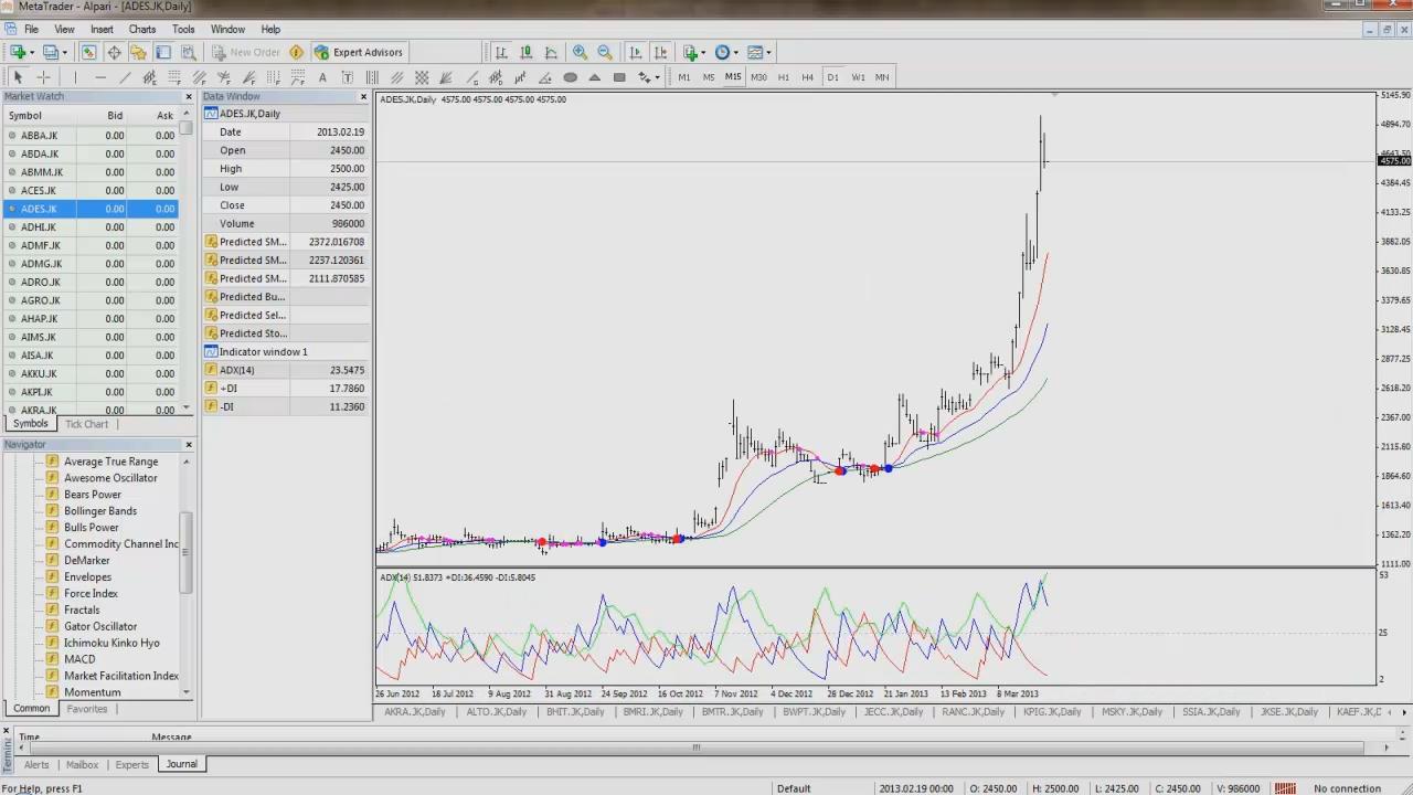 Trading Saham Dengan Mt4