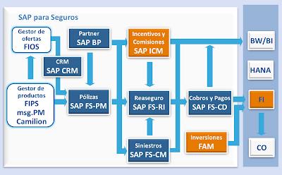 SAP para seguros