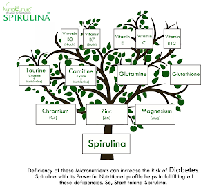 Spirulina in Diabetes