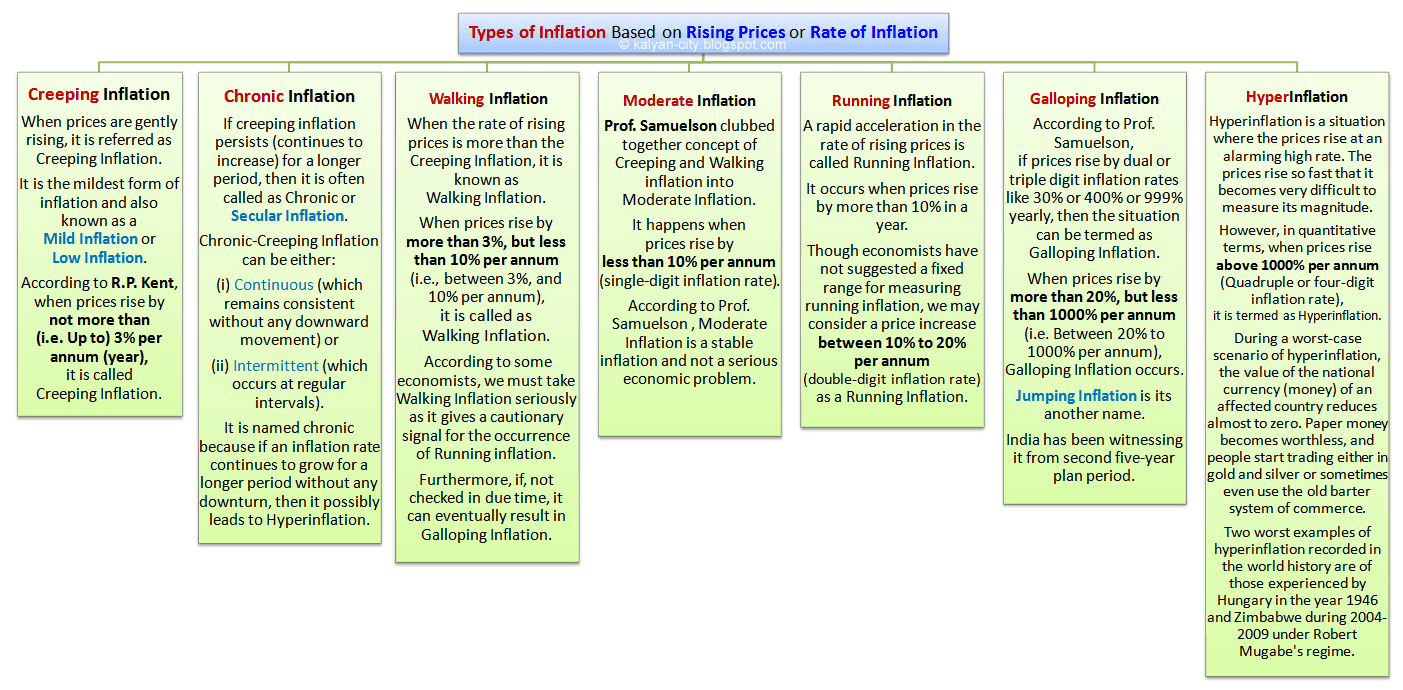 types of inflation based on the rising prices