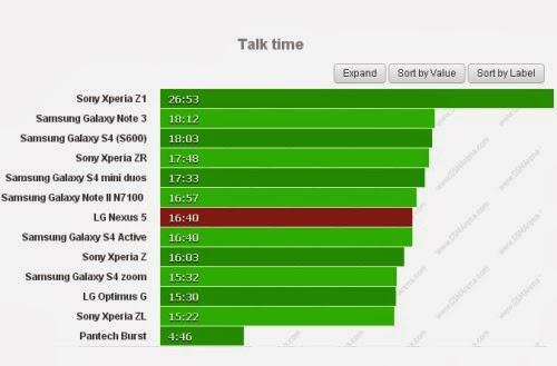 Potete effettuare chiamate telefoniche per 16 ore e 40 minuti sul Nexus 5