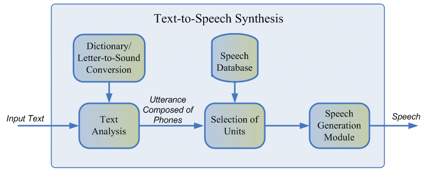 speech systhesis Is there any text-to-speech software that produces a real human voice.