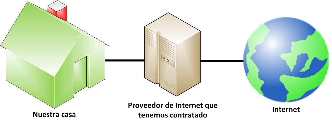 Informatica y Computacion II: 1.1.3 ISP (INTERNET SERVICE PROVIDER ...