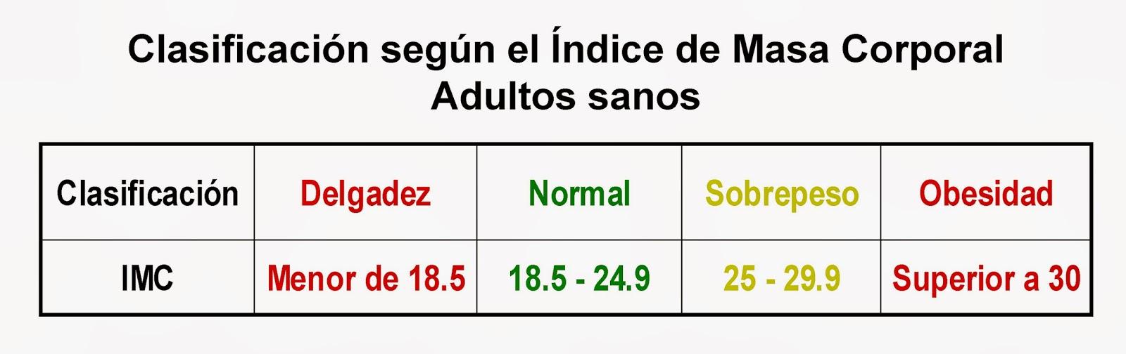 Índice de Masa Corporal, valores de referencia para adultos. Delgadez, sobrepeso y obesidad