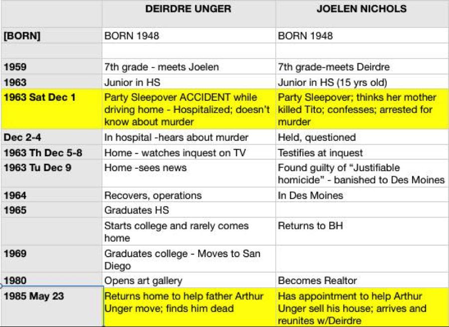 how to write a timeline