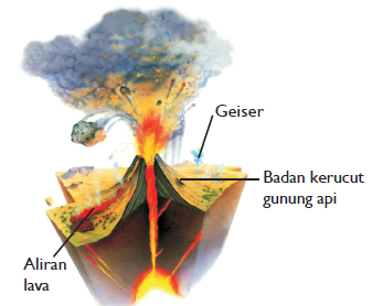 Gunung api kerucut, bentuk badannya seperti kerucut (Sumber : Ensiklopedia IPTEK)