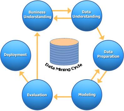 Data Preprocessing Techniques