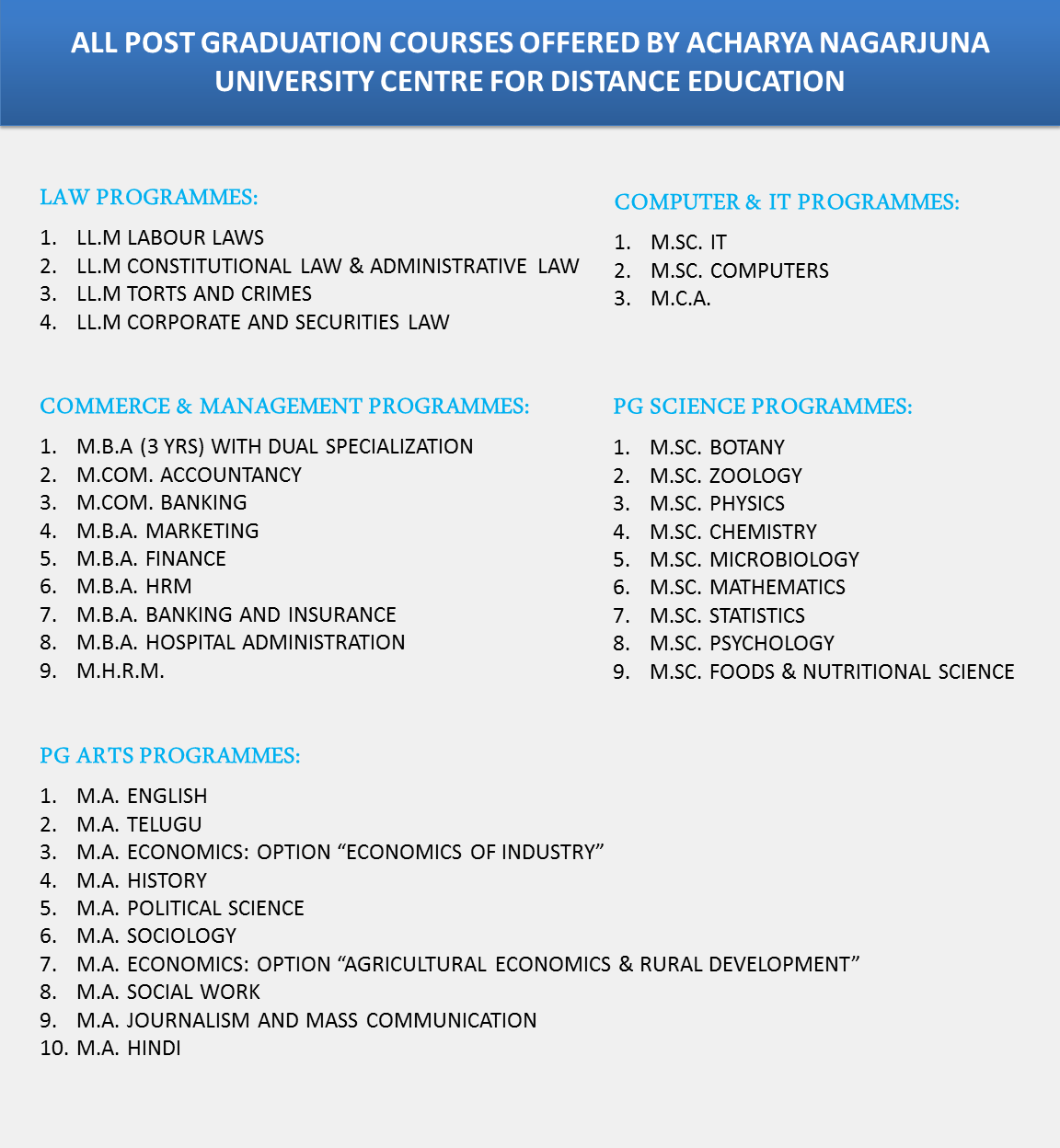 ALL POST GRADUATION COURSES OFFERED BY ACHARYA NAGARJUNA UNIVERSITY CENTRE FOR DISTANCE EDUCATION