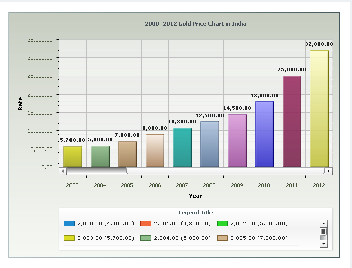 Gold Prices Chart 10 Years 2000 to 2012 Gold Price Chart