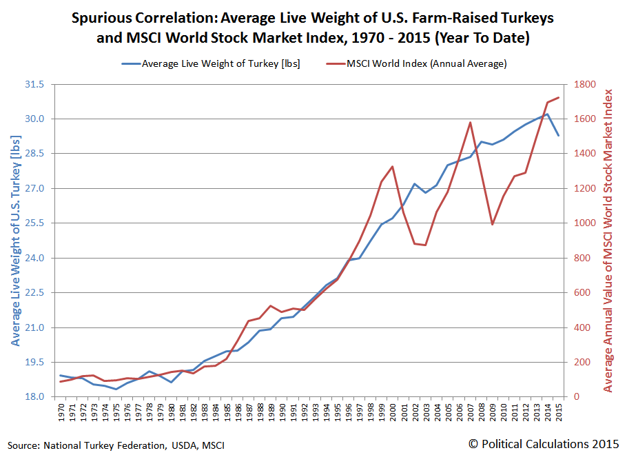 Spurious Correlation: Average Live Weight of U.S. Farm-Raised Turkeys and MSCI Global Market Index, 1970-2015 (Year To Date)